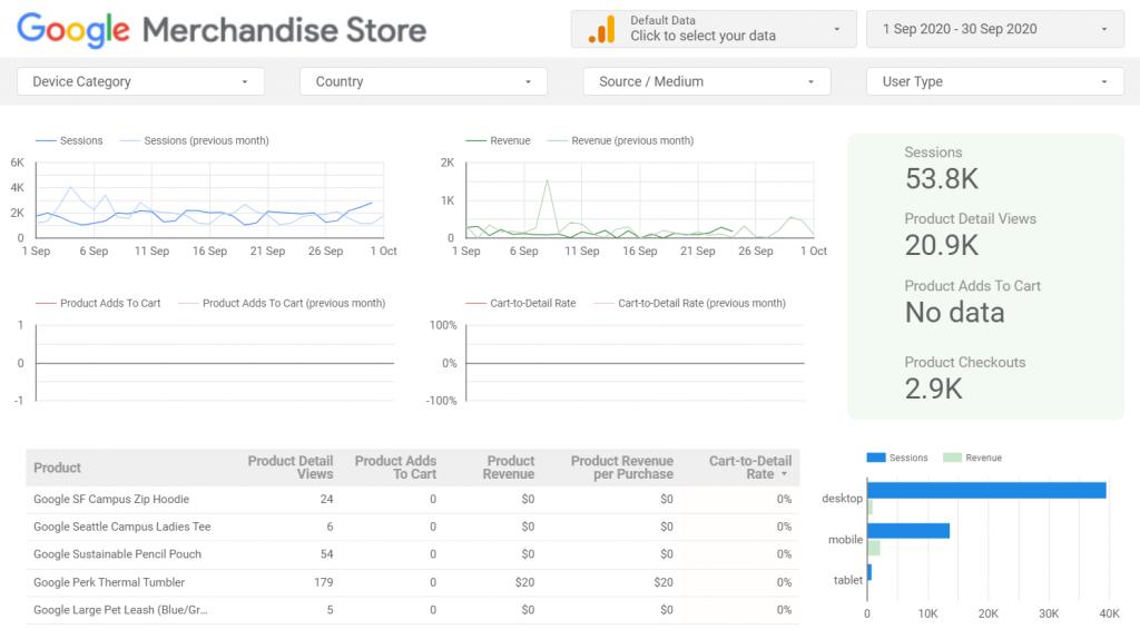 Google merchandise store google data studio template